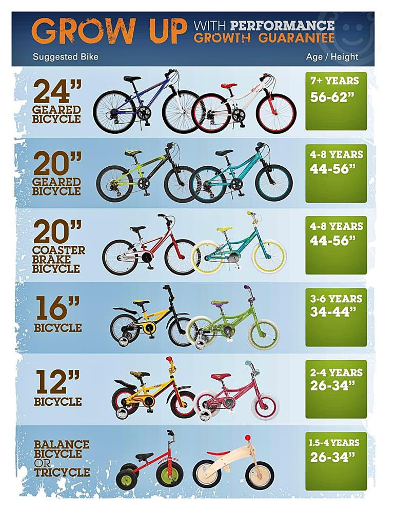 Kids Bike Sizes Chart